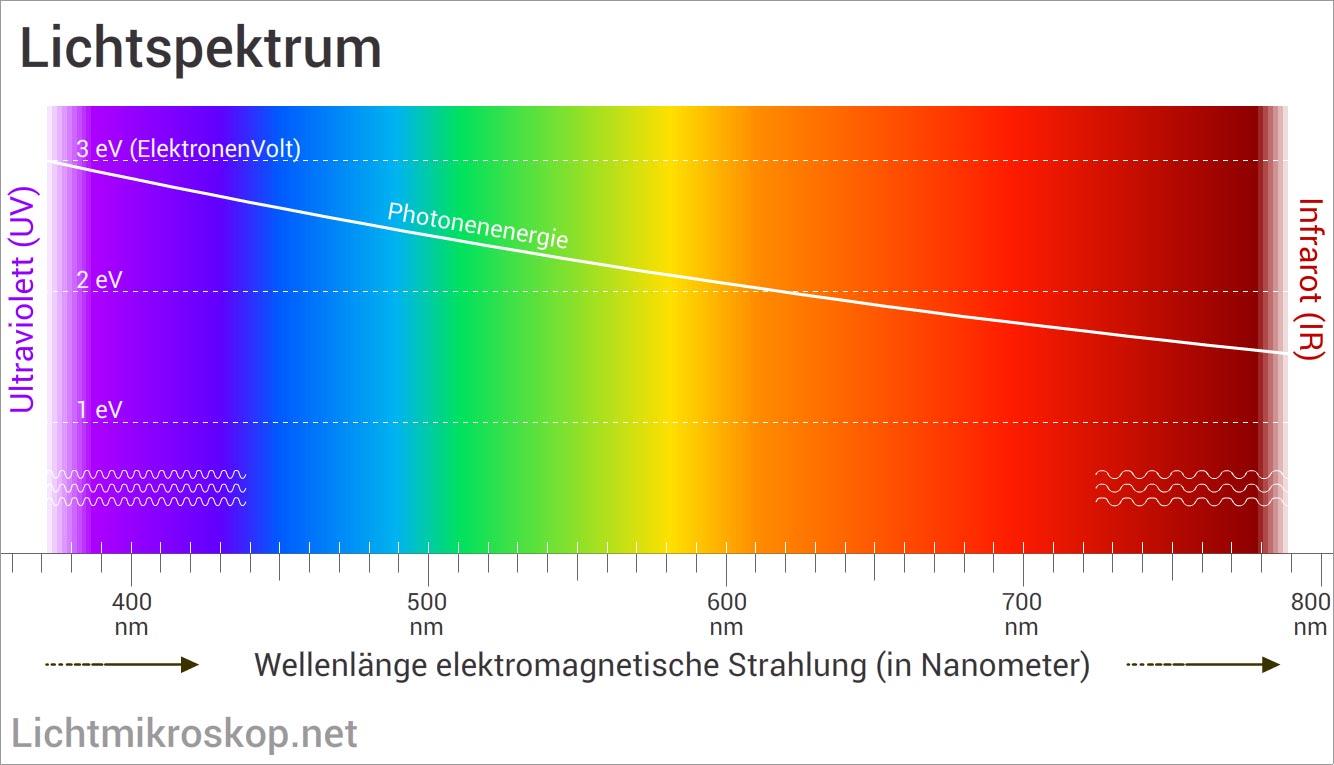 Lichtspektrum - Spektralfarben